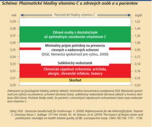 Schéma: Plazmatické hladiny vitamínu C u zdravých osôb a u pacientov