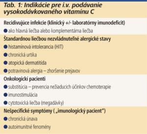 Tab. 1: Indikácie pre i.v. podávanie vysokodávkovaného vitamínu C