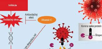 Vitamín C: podporná infúzna liečba pri ochorení COVID-19