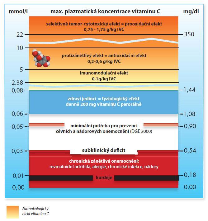 Onkologická liečba - graf 1