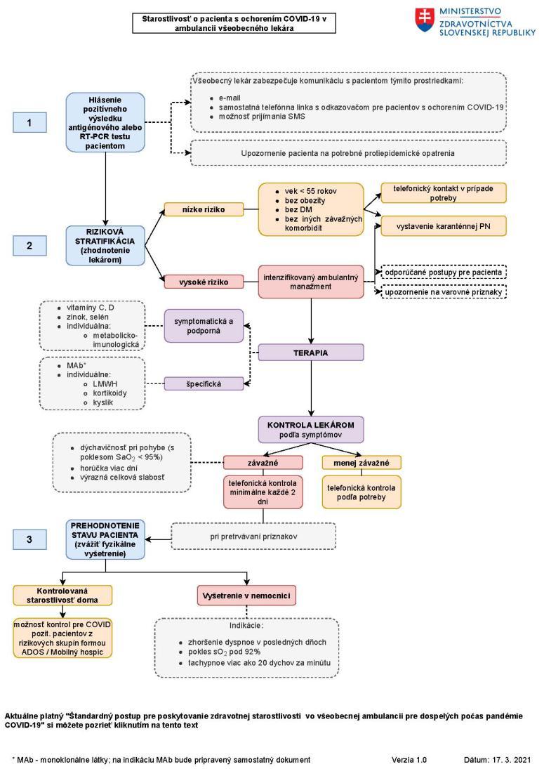Štandardy pre všeobecných lekárov: Cesta pacienta pri liečbe COVID-19