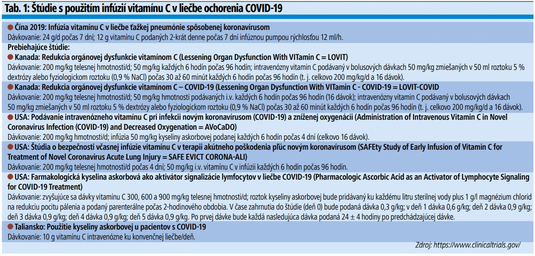 Tab. 1: Štúdie s použitím infúzií vitamínu C v liečbe ochorenia COVID-19