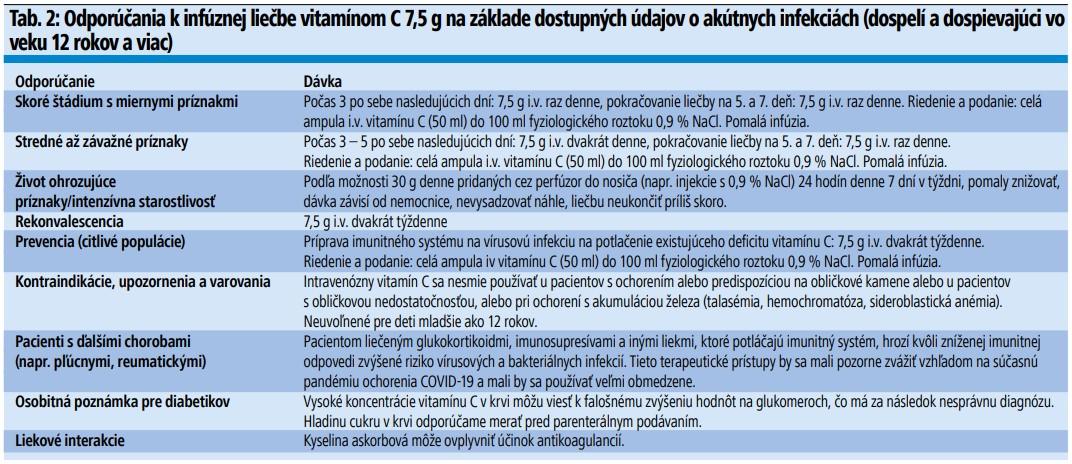 Tab. 2: Štúdie s použitím infúzií vitamínu C v liečbe ochorenia COVID-19
