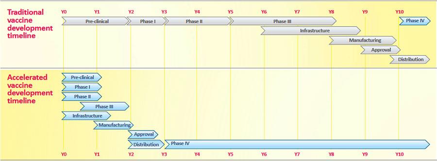 Obr. 2: Porovnanie štandardného azrýchleného procesu vývoja (v prípade COVID-19) vakcíny (11).