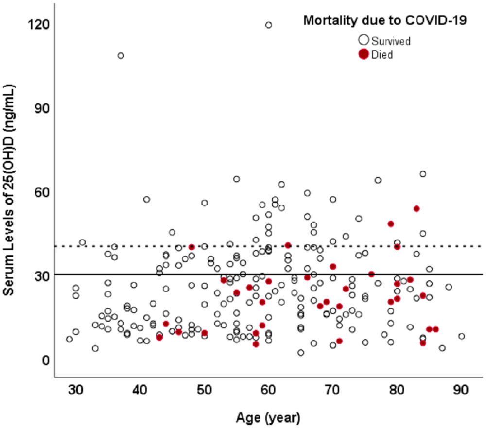 Vitamin D sufficiency, a serum 25-hydroxyvitamin D at least 30 ng/mL reduced risk for adverse clinical outcomes in patients with COVID-19 infection / PubMed 2020