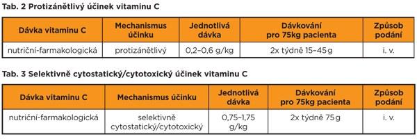 Vysokodávkovaný infúzny vitamin C.